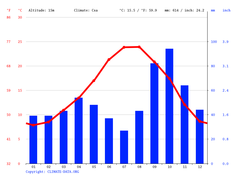 Climate graph // Weather by Month, Barcelona