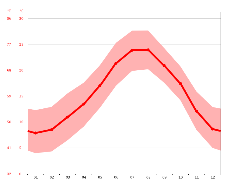average temperature, Barcelona