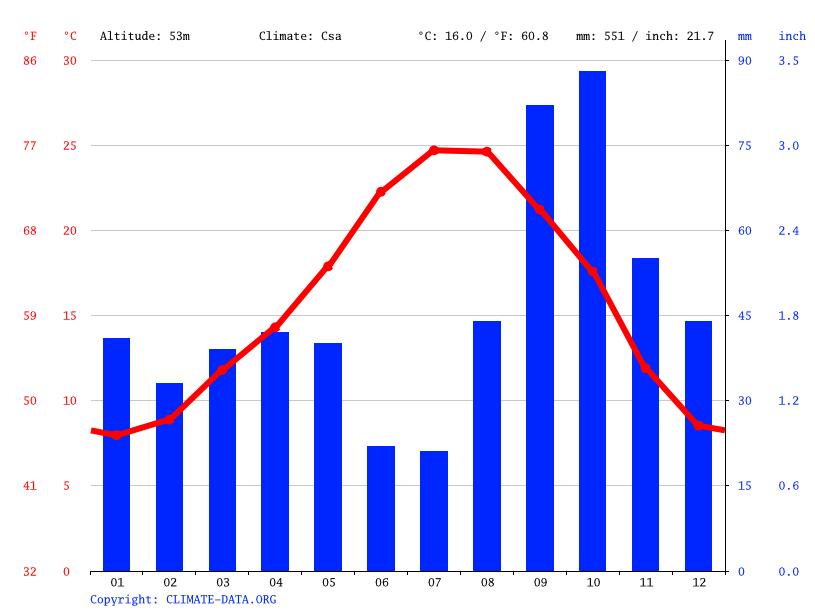 Clima Tarragona Temperatura Climograma Y Tabla Climática Para