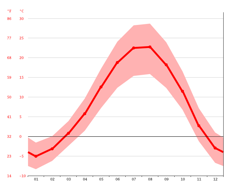 Temperature graph, Şemdinli