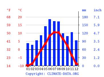 Klima Bergun Wetter Klimatabelle Klimadiagramm Fur Bergun