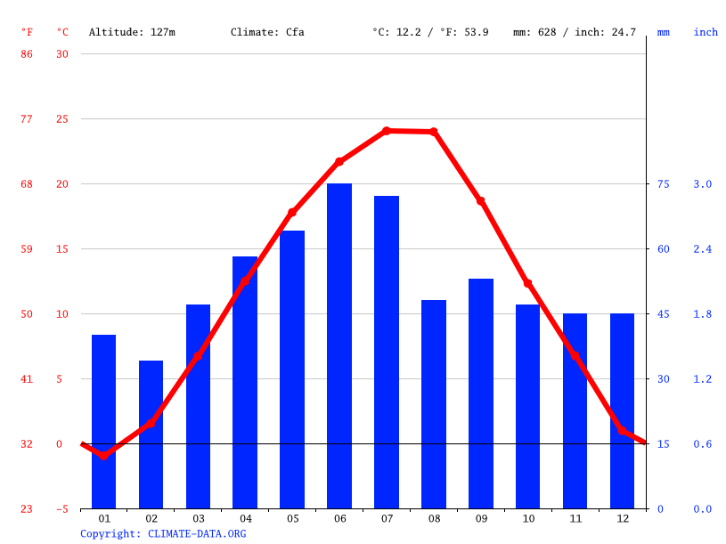Climate graph // Weather by Month, Balș