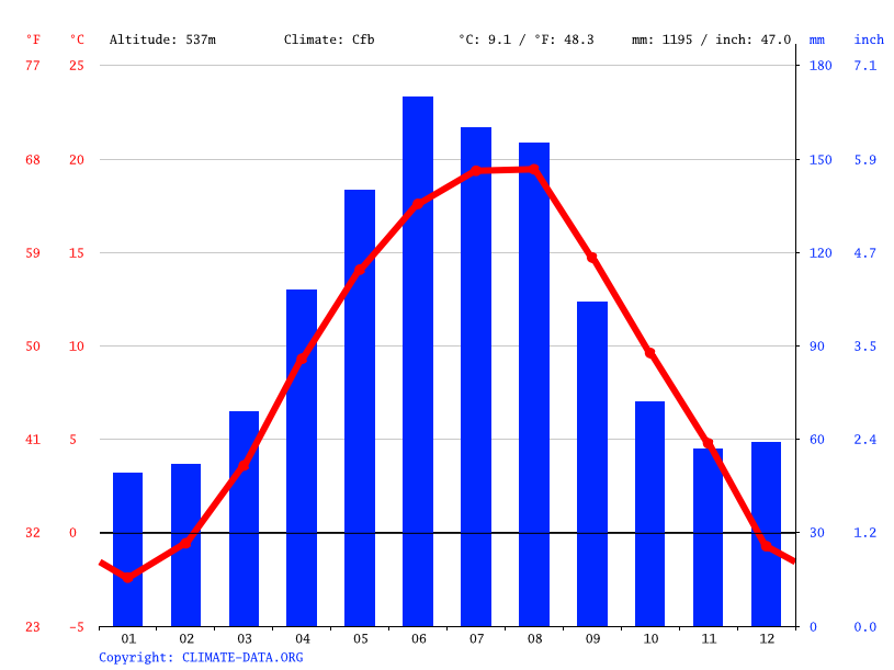 Climate graph // Weather by Month, Săliște