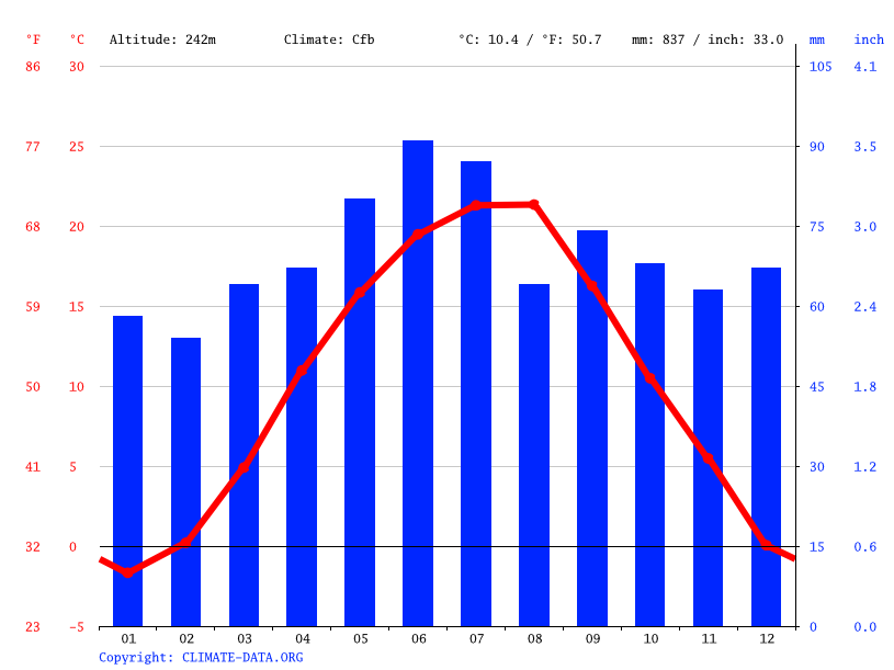 Climate graph // Weather by Month, Cehu Silvaniei