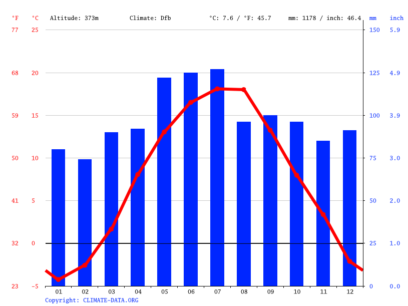 Climate graph // Weather by Month, Baia Sprie
