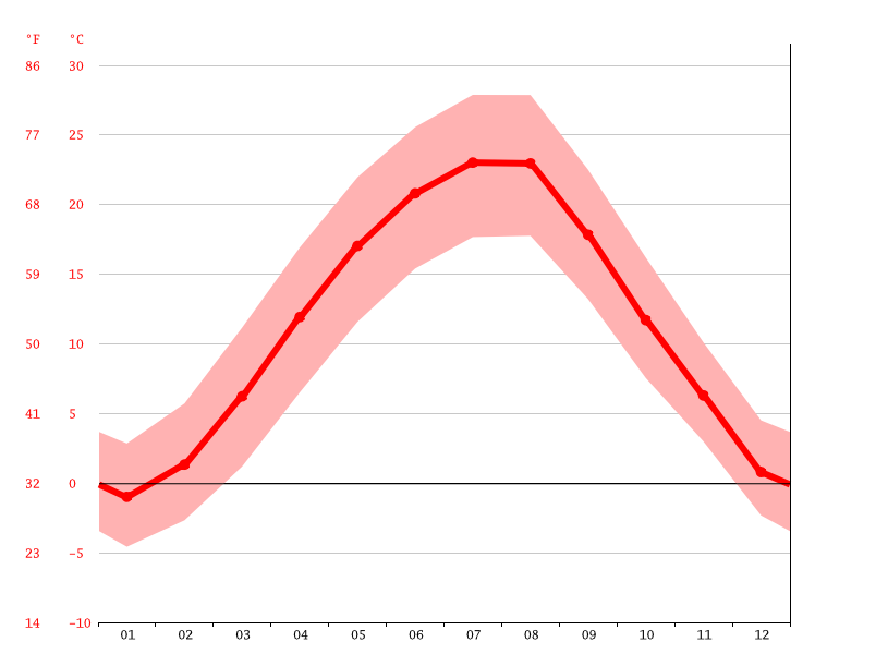 Temperature graph, Bălcești