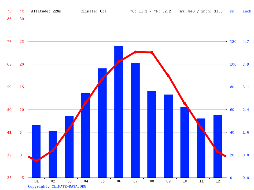 Climate graph // Weather by Month, Costesti