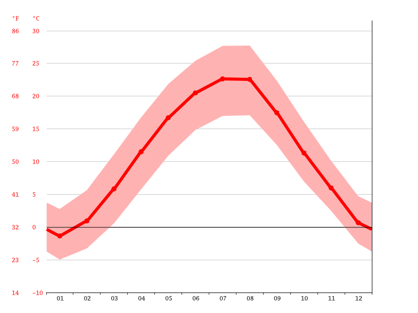 Temperature graph, Costesti