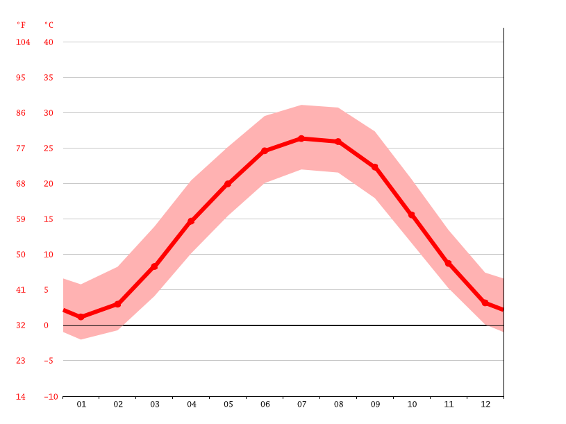 Temperature graph, Evansville