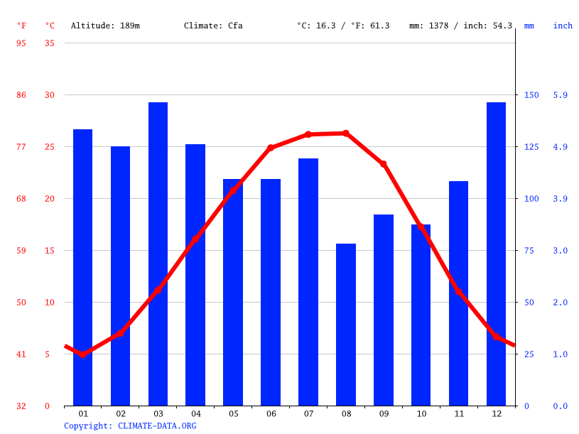 Climate graph // Weather by Month, Huntsville