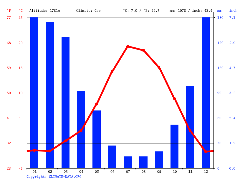 Climate graph // Weather by Month, Truckee