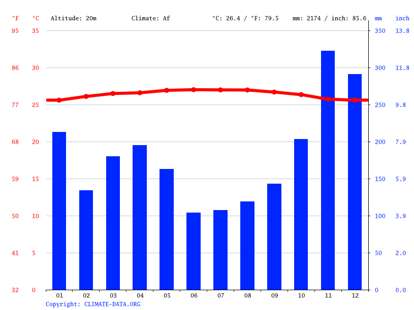 Climate graph // Weather by Month, Shah Alam