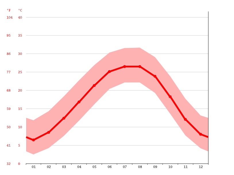 Temperature graph, Birmingham