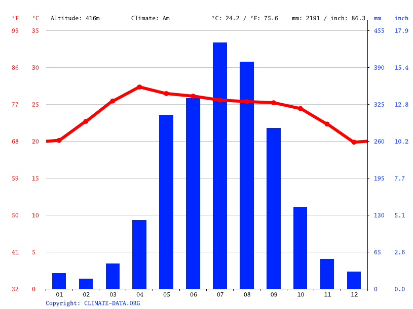 Climate graph // Weather by Month, Mae Chan