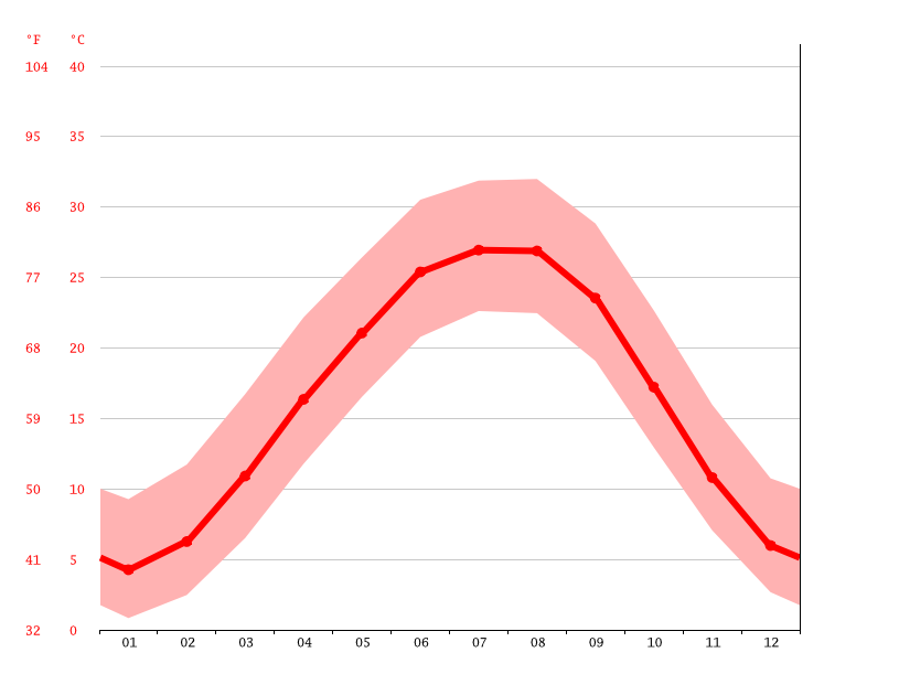Temperature graph, Jackson