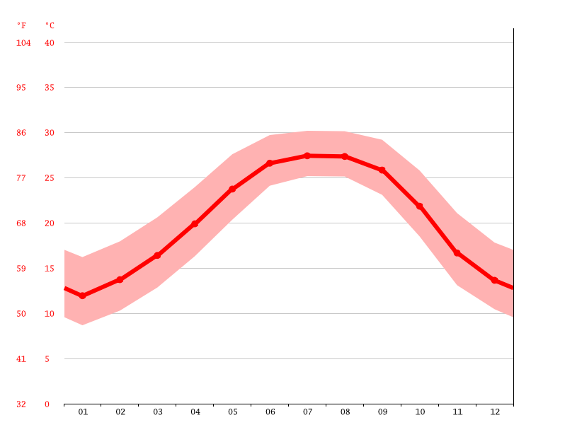 Gráfico de temperatura, Lynn Haven