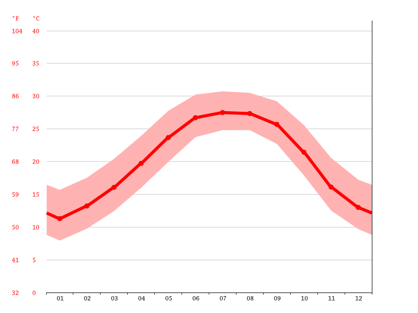 Temperature graph, Fort Walton Beach