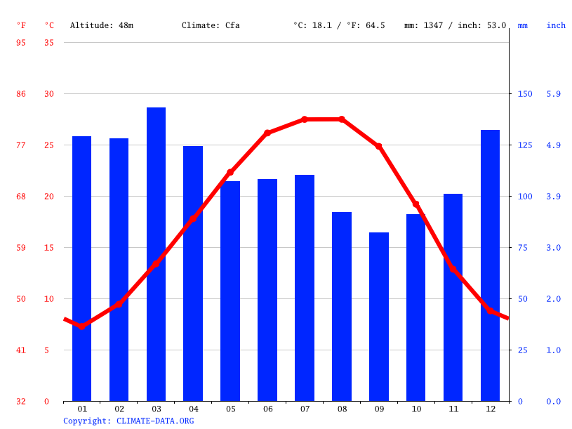 Climate graph // Weather by Month, Tuscaloosa