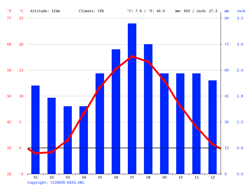 Climate graph // Weather by Month, Emmaboda