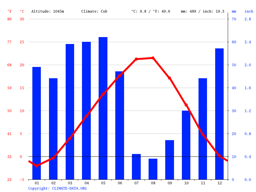 Climate graph // Weather by Month, Boğazkale