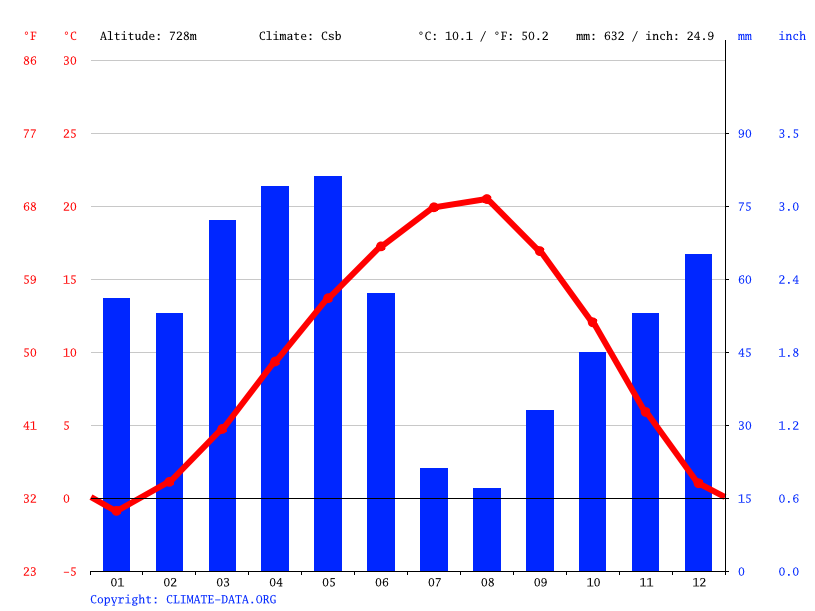 Climate graph // Weather by Month, Merzifon