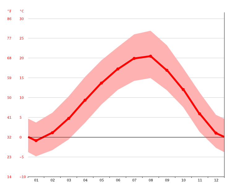 Temperature graph, Merzifon