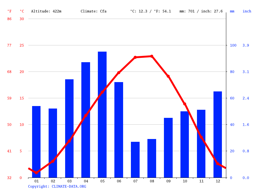 Climate graph // Weather by Month, Osmancık