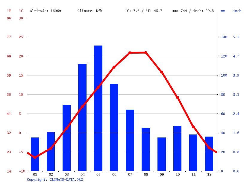 Climate graph // Weather by Month, Talin