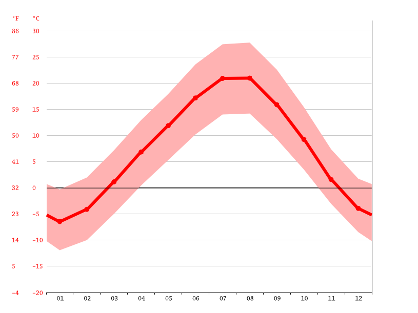 Temperature graph, Talin