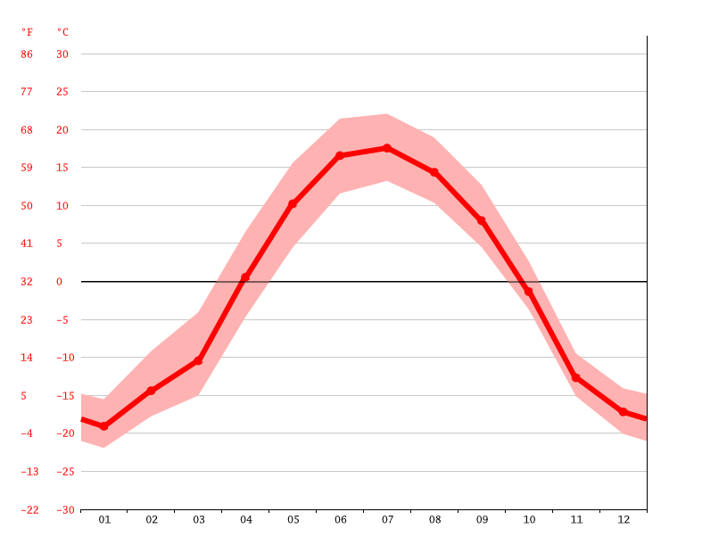 Temperature graph, North Pole