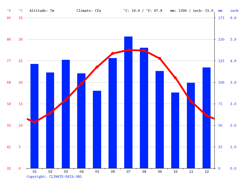 Climate graph // Weather by Month, Mobile