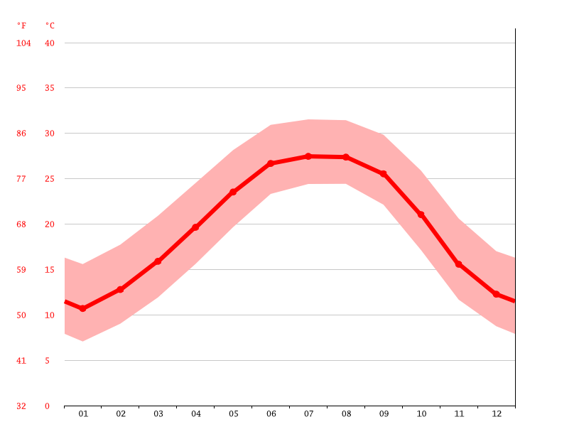 Temperature graph, Mobile