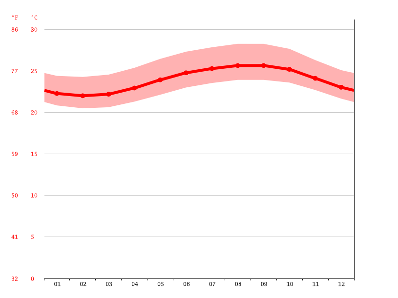 Temperature graph, Mākaha
