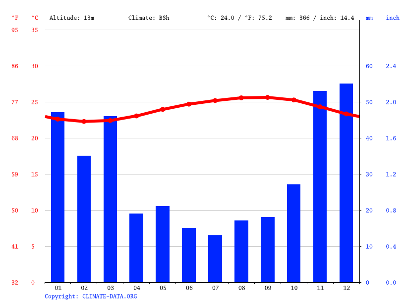 Climate graph // Weather by Month, Waimanalo