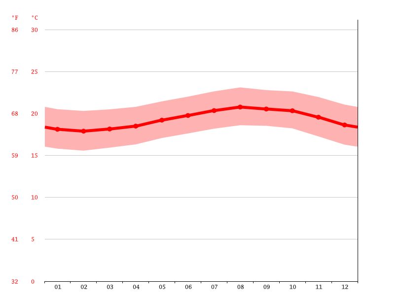 Kailua-Kona climate: Average Temperature, weather by month