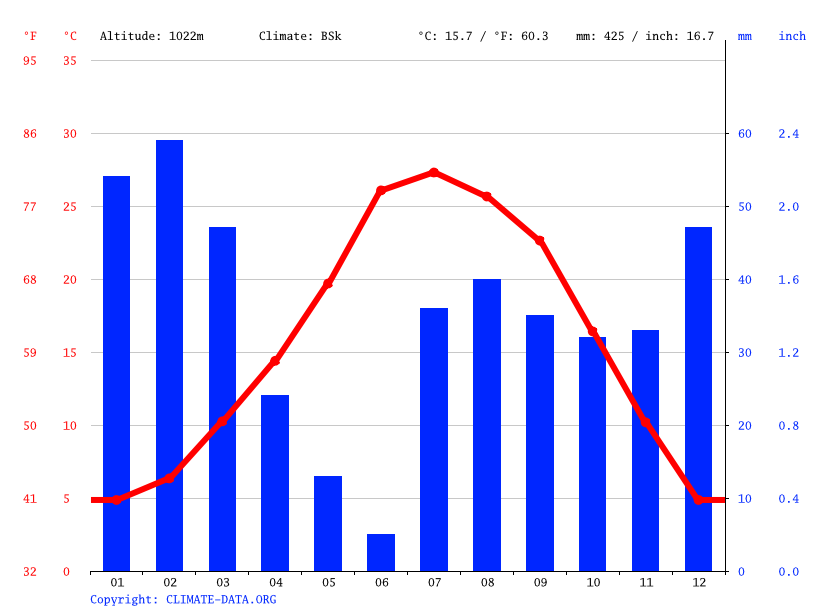 Climate graph // Weather by Month, Cottonwood