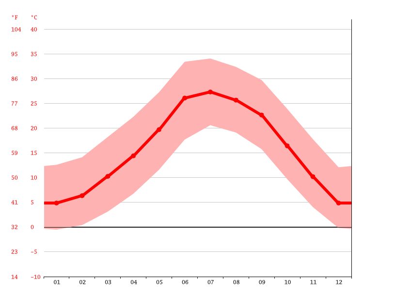 Temperature graph, Cottonwood