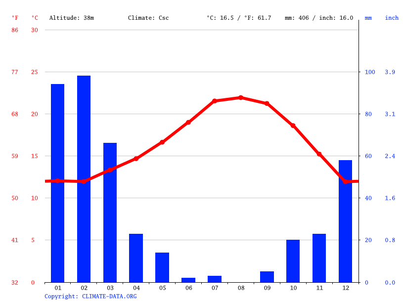 Climate graph // Weather by Month, Camarillo