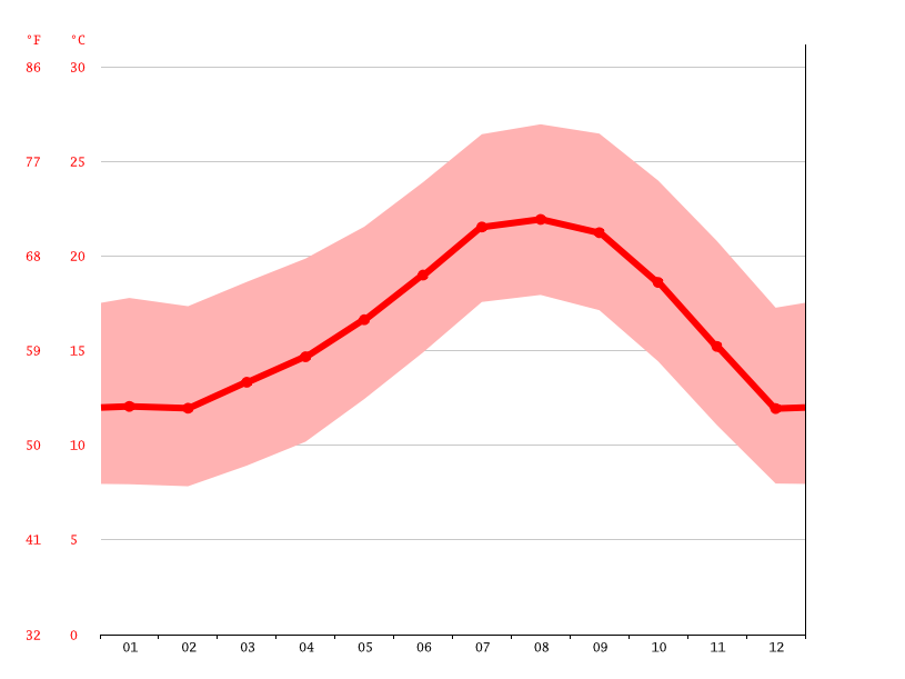 Temperature graph, Camarillo