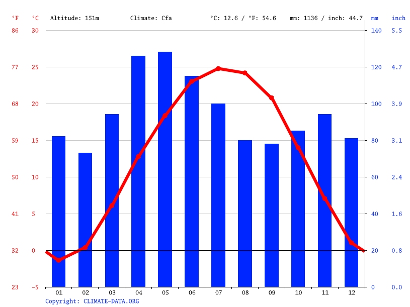 Terre Haute Climate Average Temperature Weather By Month Terre