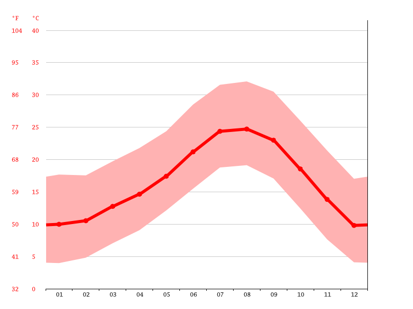 Temperature graph, Lake Elsinore