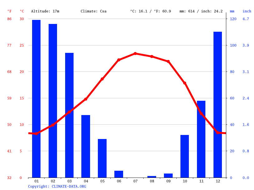 Climate graph // Weather by Month, Galt