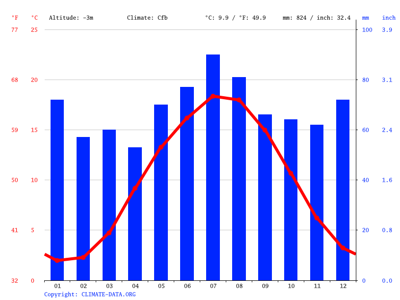 Grafico climatico, Agathenburg
