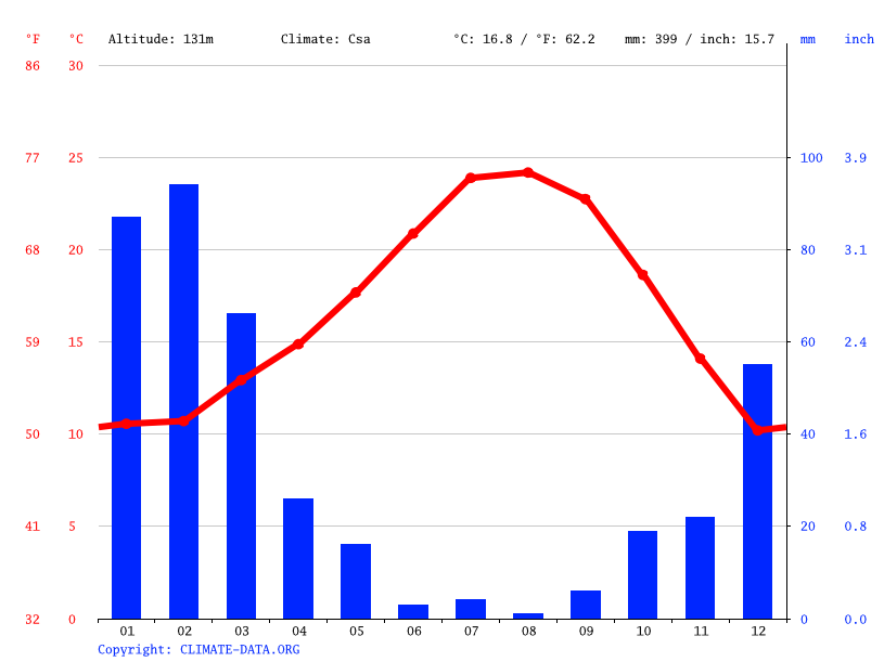 Climate graph // Weather by Month, Fillmore