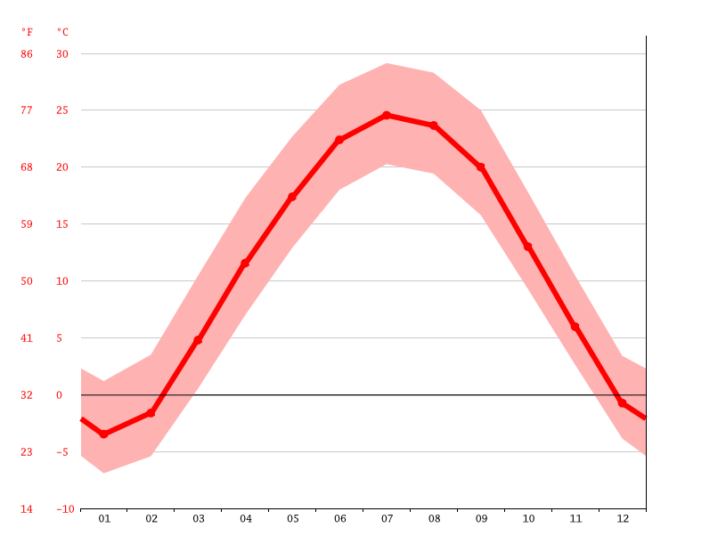 Temperature graph, Peoria