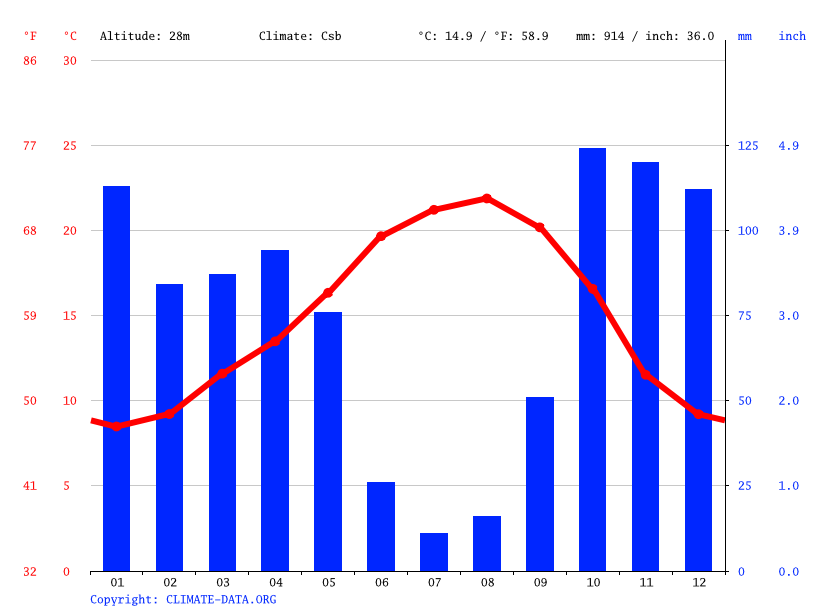 Climograph // Weather by Month, Coimbra