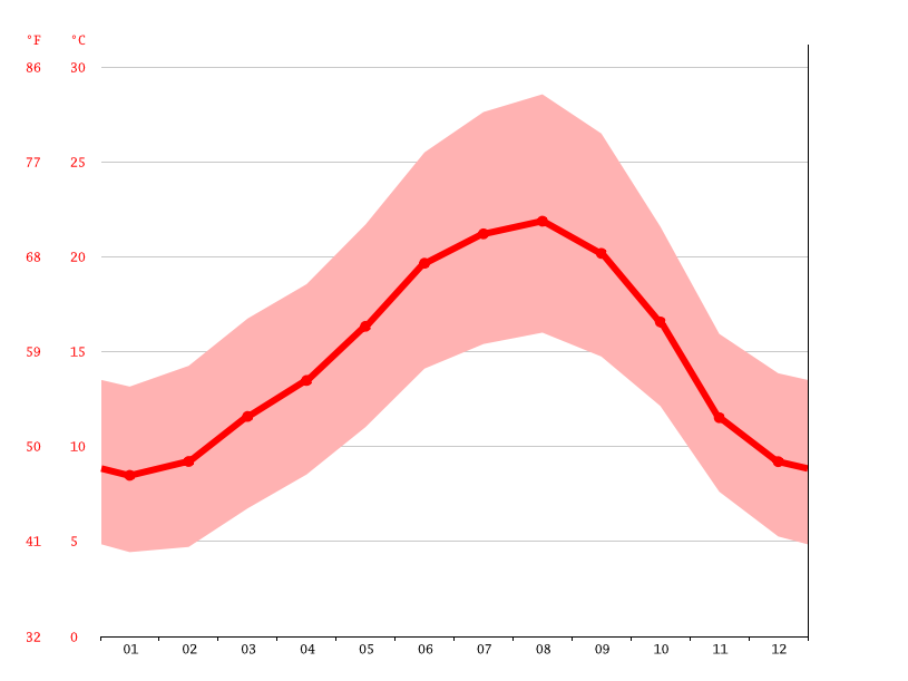 average temperatures, Coimbra