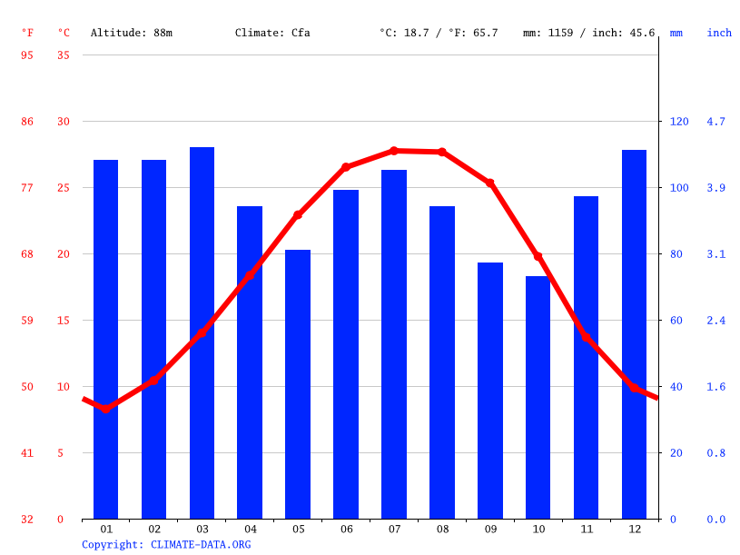 Climate graph // Weather by Month, Montgomery