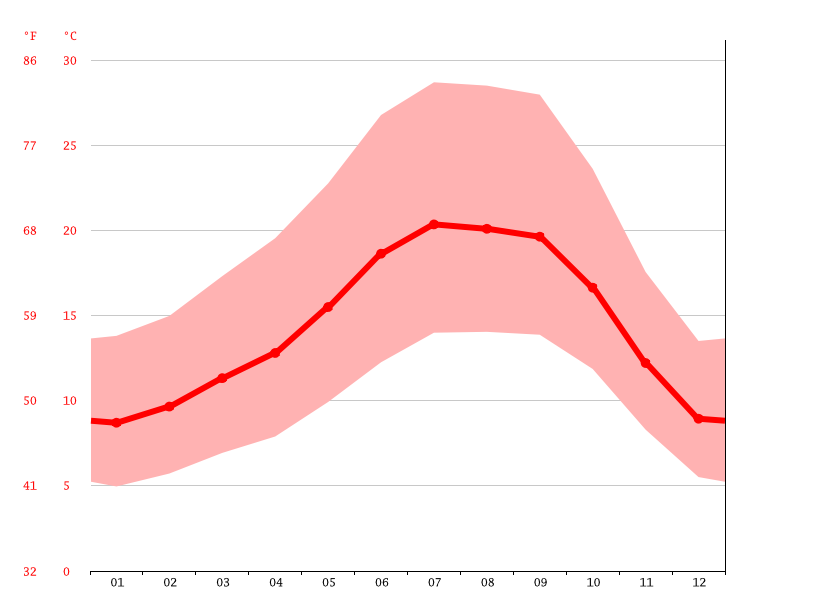 Temperature graph, Dublin
