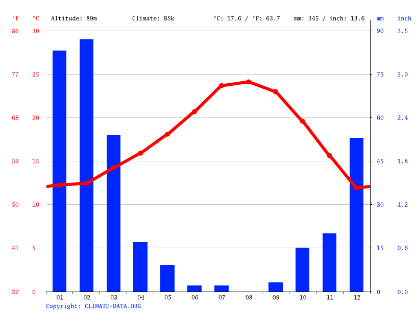 Climate graph // Weather by Month, Beverly Hills